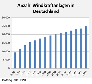 Anzahl Windkraftanlagen in Deutschland