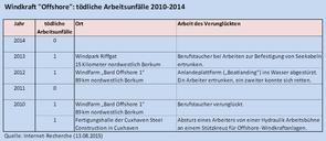 Windkraft-Offshore: tödliche Arbeitsunfälle 2010-2014