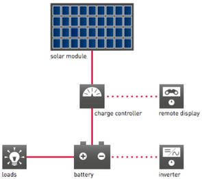Working mechanism SOLARA-solar power plant