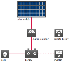 Principle of operation of a SOLARA solar power system
