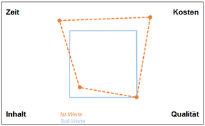 Teufelsquadrat Projektmanagement - Excel Vorlage