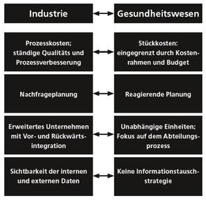 Marktvergleich Industrie und Gesundheitswesen