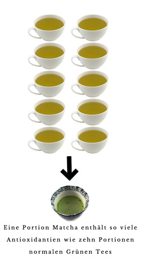 Bild: Matcha-Tee Wirkung Grüner Tee Antioxidantien