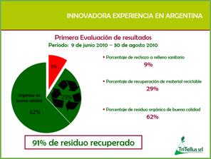 mater-bi Las Flores resultados prueba piloto