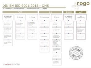 Übersicht der neuen QM-Norm