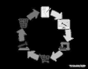 Produktlebenszyklus, technisch, Produktentwicklung, Planung, Ablauf, Tilt Industries