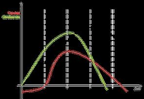 Produktlebenszyklus, Wachstum, Reife, Sättigung, Degeneration, Produktentwicklung, Planung, Ablauf, Tilt Industries
