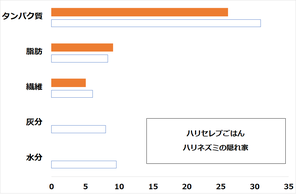 フード成分:オレンジグラフ(平均値:青グラフ)