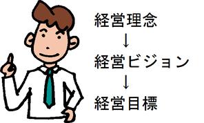 経営理念→経営ビジョン→経営目標