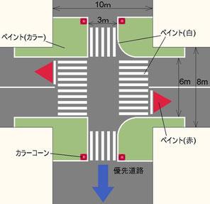 当座の交差点処理方法
