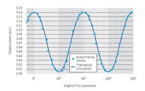 波長板の回転角と出力の関係