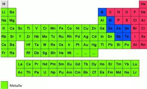 Das Periodensystem der Metalle