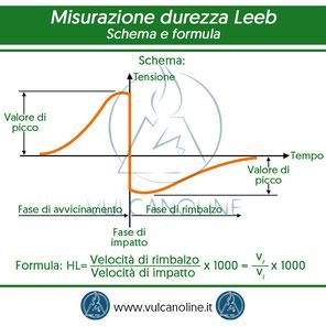 Schema e formula misurazione durezza Leeb
