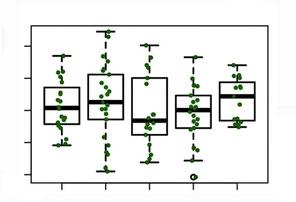 Bild: Bionum- Hilfe und Beratung in Biostatistik: Boxplot