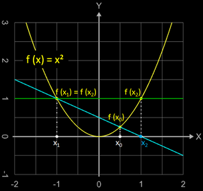 Sekantenverfahren: Divergenz bei entsprechender Wahl der Startwerte
