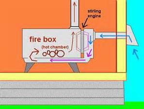 Schéma d'un poele à bois équipé d'un moteur stirling générant de l'électricité