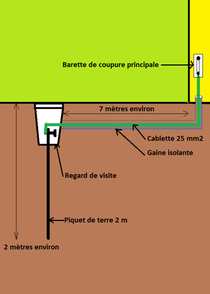 Schèma de principe prise de terre biotique