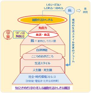 症状対応(部分最適)からすてきに活ききる(全体最適)アプローチへ   旬(ときめき)亭http://sutekini-ikiru-cafe.jimdo.com/