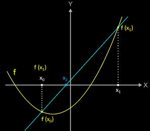 Sekantenverfahren 1. Schritt