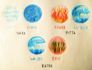 Ayurveda Lifestyle - Die 5 Eelemnet