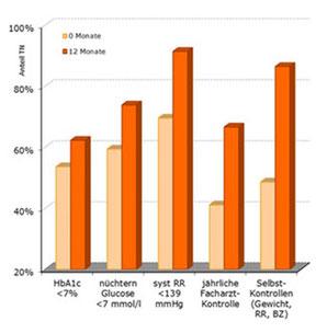 4sigma Patientenprogramm: Ergebnisse bei Krankheitswerten, Facharzt- und Selbstkontrollen