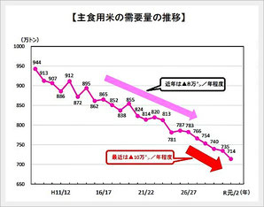 (農水省)主食用米の需要量の推移