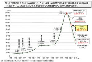 総人口の長期推移