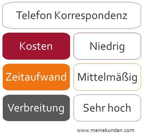 Telefonische Korrespondenz