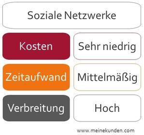 Soziale Netzwerke für Kunden