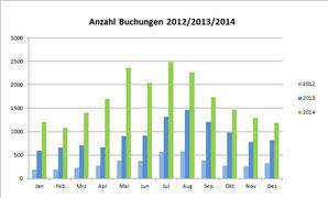 Buchungszahlen im Jahresvergleich