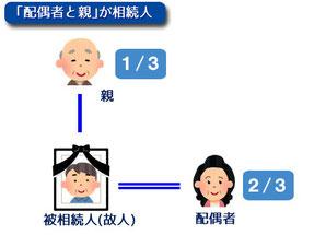 「配偶者」と「親」が相続人の場合の関係図