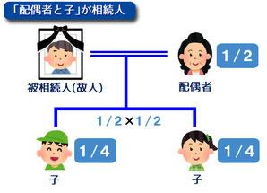 「配偶者」と「子」が相続人の関係図