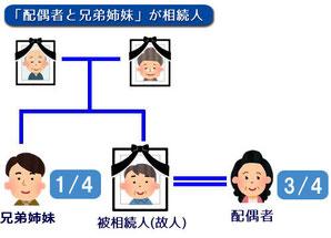 「配偶者」と「兄弟姉妹」が相続人の場合の関係図