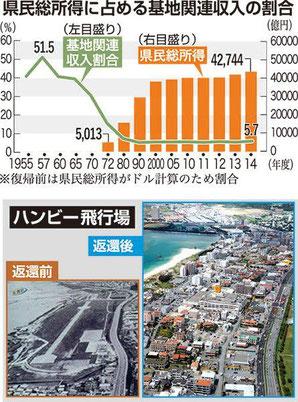 1972年日本復帰と基地経済 観光・経済発展