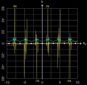 Newton-Verfahren Einzugsbereich für sin(x) mit Sprüngen zu (weit) entfernten Nullstellen