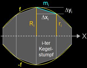 Zerlegung des Rotationskörpers in Kegelstümpfe zur Bestimmung der Mantelfläche