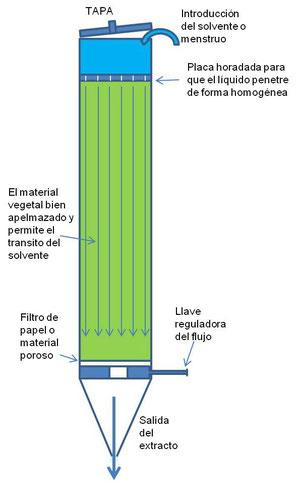 ESQUEMA DE PERCOLADOR