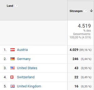 Die meisten Besucher der Website kamen in der Vorwoche aus Österreich, gefolgt von Deutschland  und den USA.
