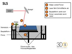 Prozess Selektives Lasersintern (SLS)