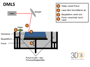 Prozess Direct Metal Lasersintering (DMLS)