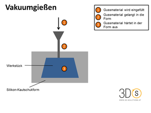 Prozess Vakuumguss