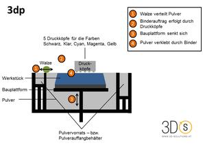 Prozess 3D Printing (3dp)