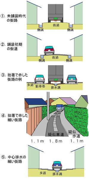 道路断面と側溝の配置