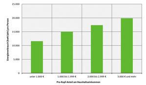 Gesamtenergieverbrauch pro Kopf nach Einkommen. Quelle: Umweltbundesamt