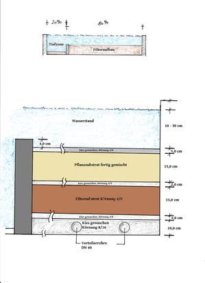 Pool by nature schwimmteich filter sachverst ndiger for Teichanlage selber bauen