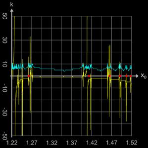 Newton-Verfahren Einzugsbereich (Zoom) für sin(x) mit Sprüngen zu (weit) entfernten Nullstellen