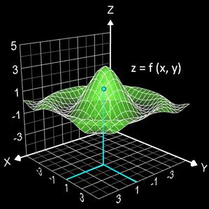 Funktionsgraph zu z=f(x,y)