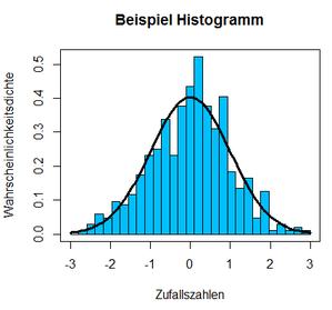 R Normalverteilung zeichnen Histogramm mit Dichte