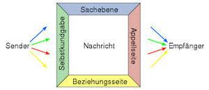 Das Kommunikationsmodell Friedemann Schulz von Thun