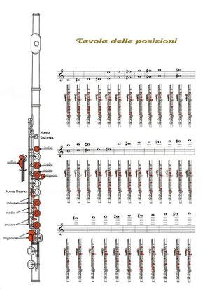 Per il flauto images frompo 1 - Tavola posizioni flauto traverso ...